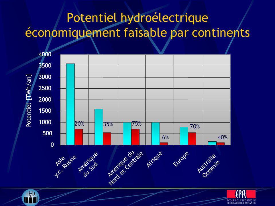 Potentiel hydroélectrique économiquement faisable par continents 0 500 1000 1500 2000 2500 3000 3500 4000 Asie y.c. Russie Amérique du Sud Amérique du