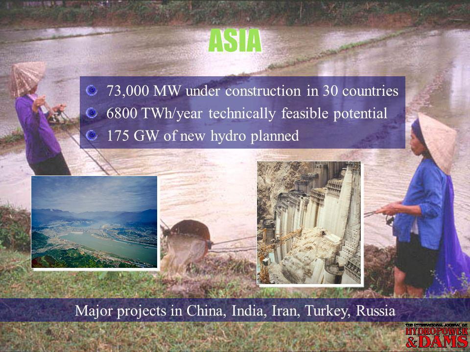 73,000 MW under construction in 30 countries 6800 TWh/year technically feasible potential 175 GW of new hydro planned ASIA Major projects in China, India, Iran, Turkey, Russia