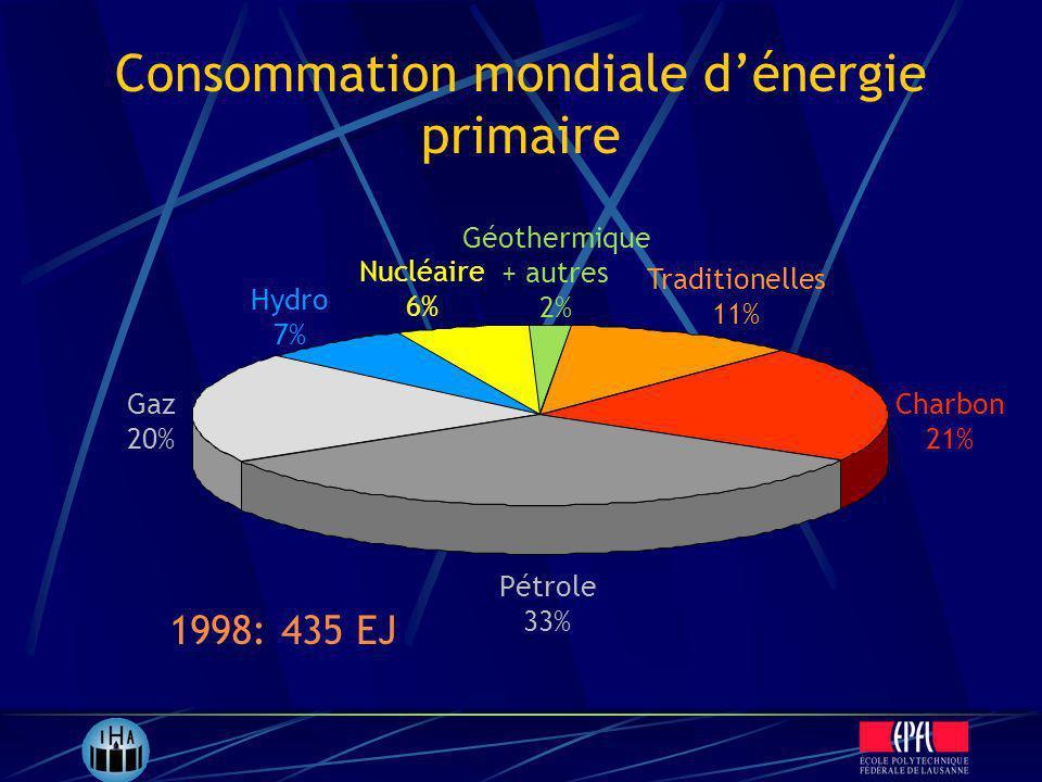 Consommation mondiale dénergie primaire Pétrole 33% Gaz 20% Hydro 7% Nucléaire 6% Charbon 21% Traditionelles 11% Géothermique + autres 2% 1998: 435 EJ