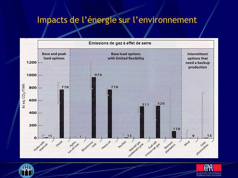 Emissions de gaz à effet de serre Impacts de lénergie sur lenvironnement