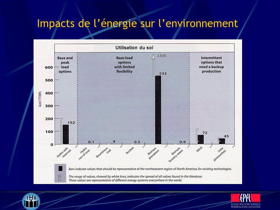 Impacts de lénergie sur lenvironnement Utilisation du sol