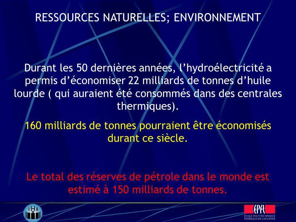Durant les 50 dernières années, lhydroélectricité a permis déconomiser 22 milliards de tonnes dhuile lourde ( qui auraient été consommés dans des cent