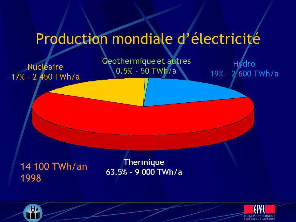Production mondiale délectricité Nucléaire 17% - 2 450 TWh/a Thermique 63.5% - 9 000 TWh/a Hydro 19% - 2 600 TWh/a Geothermique et autres 0.5% - 50 TW