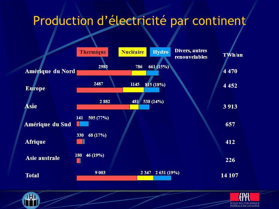 Production délectricité par continent Amérique du Nord Europe Asie Amérique du Sud Afrique Asie australe Total ThermiqueNucléaireHydro Divers, autres