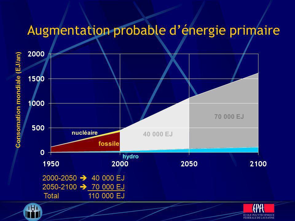 Augmentation probable dénergie primaire Consomation mondiale (EJ/an) 2000-2050 40 000 EJ 2050-2100 70 000 EJ Total 110 000 EJ fossile nucléaire hydro