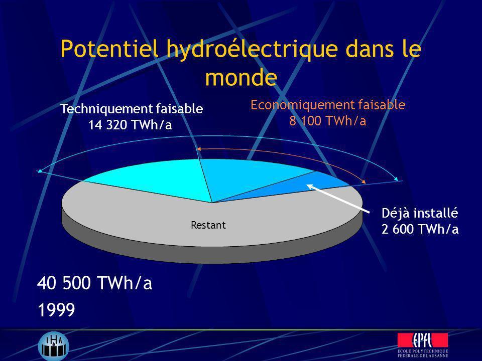 Potentiel hydroélectrique dans le monde 40 500 TWh/a 1999 Techniquement faisable 14 320 TWh/a Restant Economiquement faisable 8 100 TWh/a Déjà install