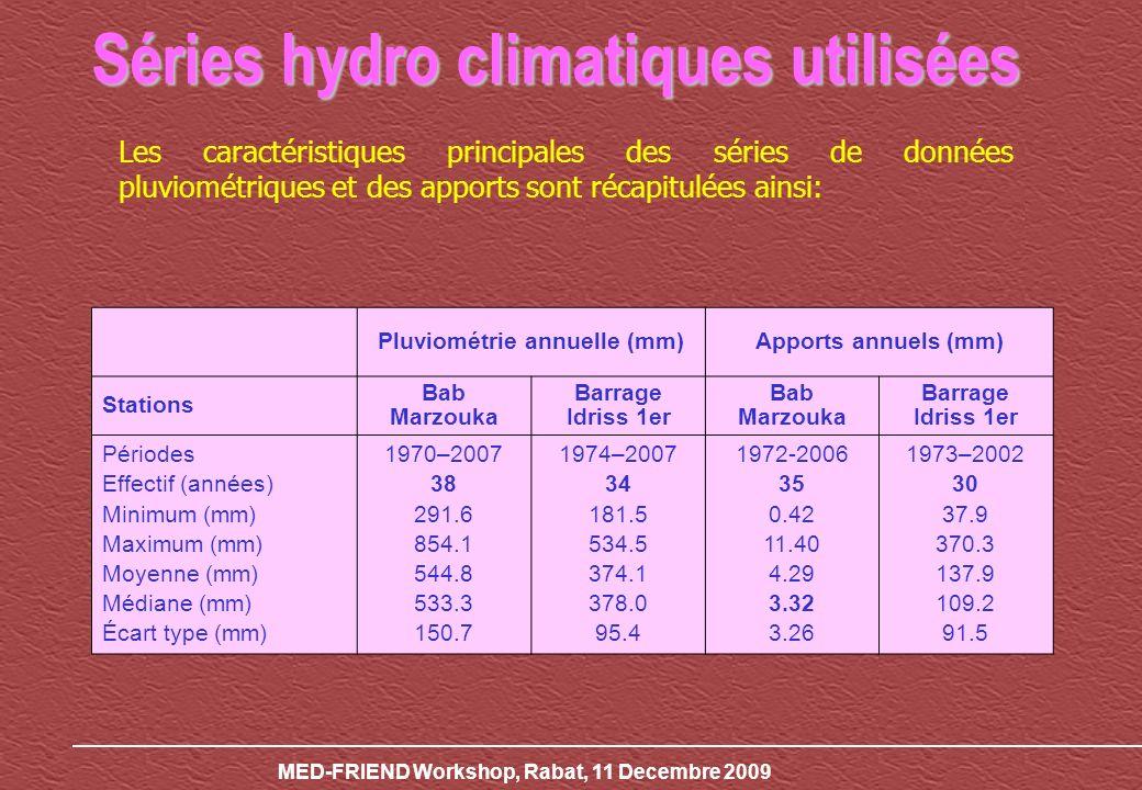MED-FRIEND Workshop, Rabat, 11 Decembre 2009 Séries hydro climatiques utilisées Les caractéristiques principales des séries de données pluviométriques