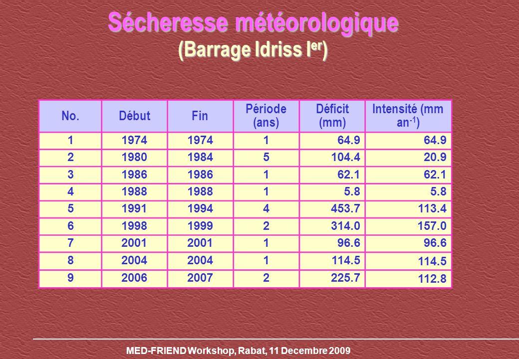 MED-FRIEND Workshop, Rabat, 11 Decembre 2009 No.DébutFin Période (ans) Déficit (mm) Intensité (mm an -1 ) 11974 164.9 2198019845104.420.9 31986 162.1