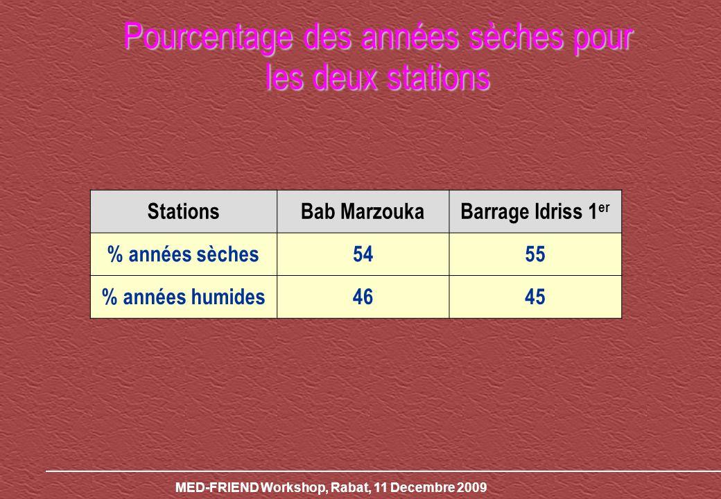 MED-FRIEND Workshop, Rabat, 11 Decembre 2009 Pourcentage des années sèches pour les deux stations StationsBab MarzoukaBarrage Idriss 1 er % années sèches5455 % années humides4645
