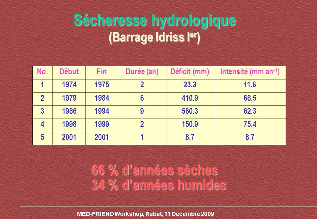 Sécheresse hydrologique (Barrage Idriss I er ) No.DébutFinDurée (an)Déficit (mm)Intensité (mm an -1 ) 119741975223.311.6 2197919846410.968.5 3198619949560.362.3 4199819992150.975.4 52001 18.7 66 % dannées sèches 34 % dannées humides