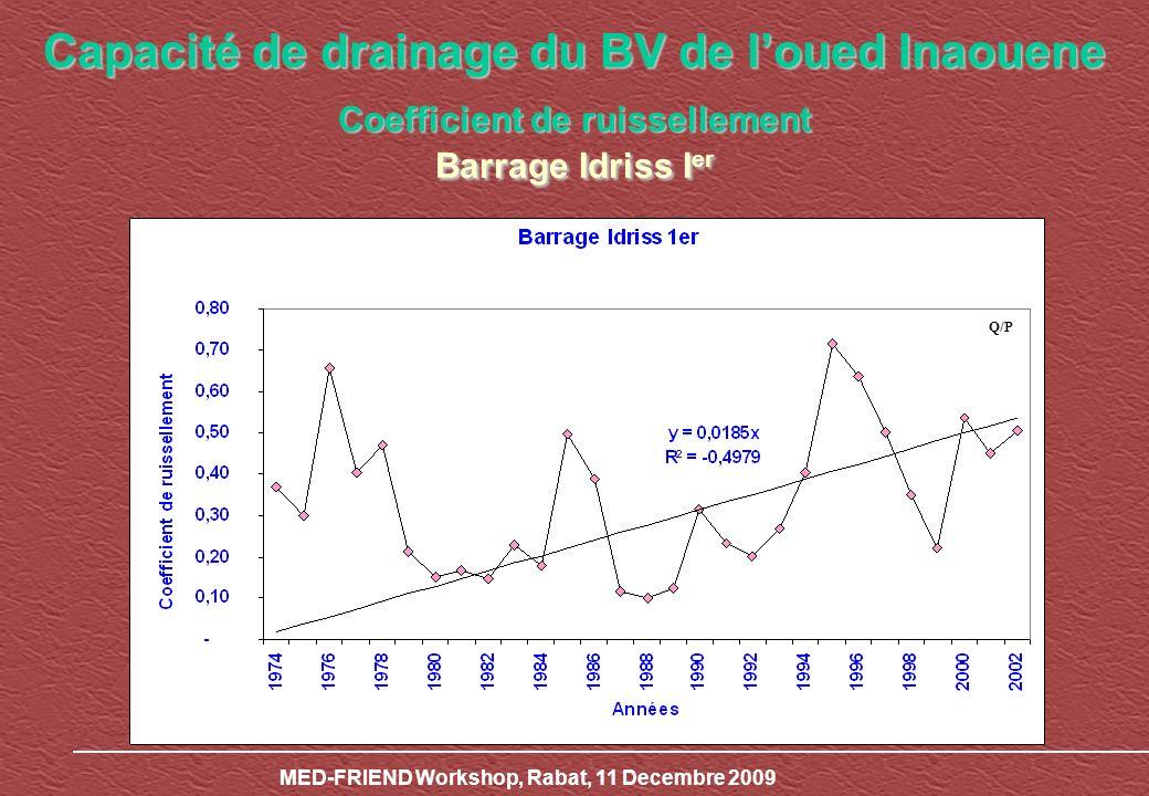 MED-FRIEND Workshop, Rabat, 11 Decembre 2009 Capacité de drainage du BV de loued Inaouene Coefficient de ruissellement Barrage Idriss I er Q/P