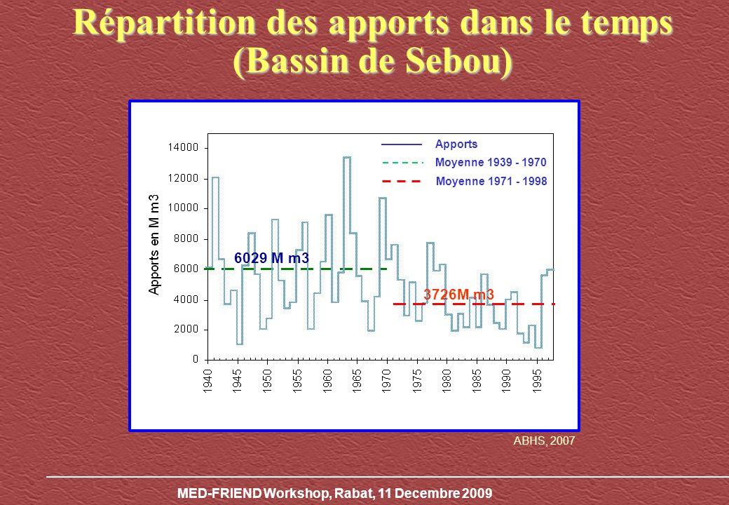 MED-FRIEND Workshop, Rabat, 11 Decembre 2009 6029 M m3 3726M m3 Apports Moyenne 1939 -1970 Moyenne 1971 - 1998 Répartition des apports dans le temps (