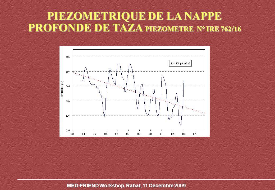 MED-FRIEND Workshop, Rabat, 11 Decembre 2009 PIEZOMETRIQUE DE LA NAPPE PROFONDE FES-MEKNES PIEZOMETRE N°IRE 290/22