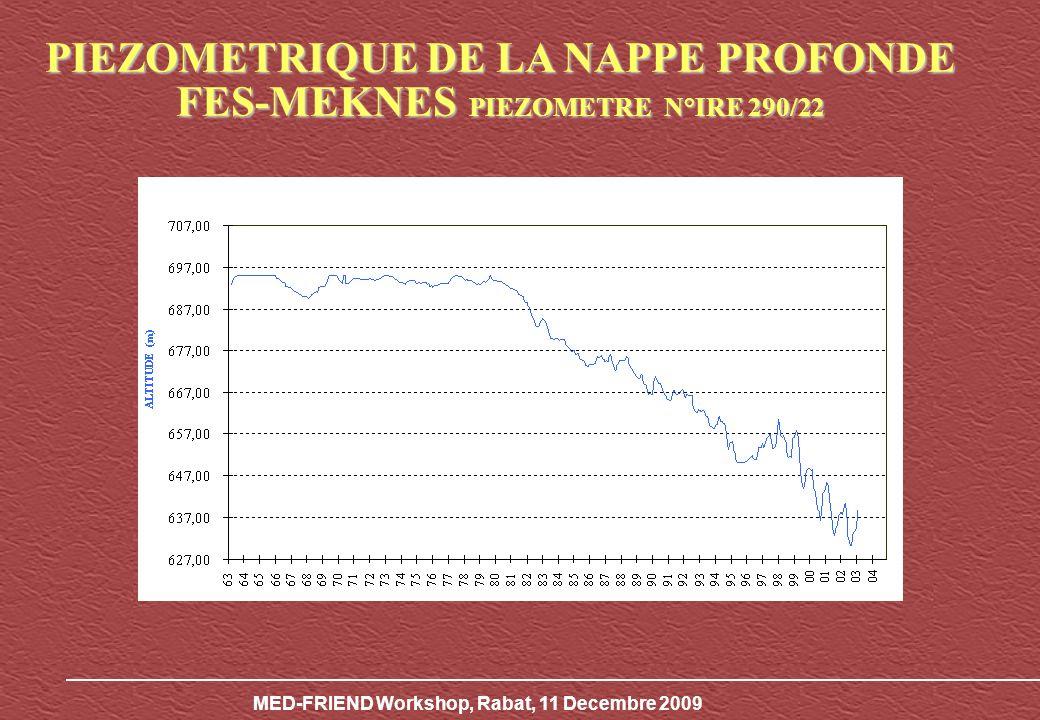 MED-FRIEND Workshop, Rabat, 11 Decembre 2009 Années19702006 Nombre de sources10050 Nombre de puits-9000 Débits des sources m 3 /s196 Débits des oueds m 3 /s51 Variation des ressources en eau Plaine de Saiss