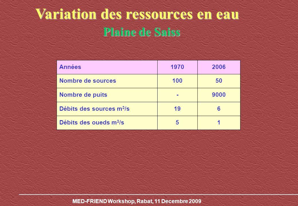 MED-FRIEND Workshop, Rabat, 11 Decembre 2009 Mise en évidence des épisodes de sécheresse : Indices de pluviosité Cumul des indices décart proportionnel à la moyenne ( Pi / Pm ) -1) Deux périodes sont mises en évidence : 1974 à 1979, une période à tendance humide, 1980 à 2008, une tendance à la sécheresse.