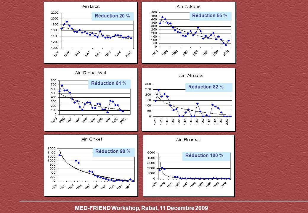 MED-FRIEND Workshop, Rabat, 11 Decembre 2009 Figure n°8.2 : Evolution du débit moyen annuel des Sources (l/s) Réduction 20 % Réduction 55 % Réduction 100 % Réduction 90 % Réduction 82 % Réduction 64 %