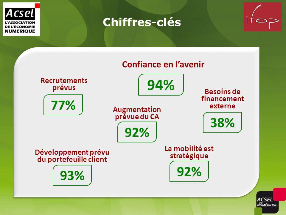 Confiance en lavenir 94% Augmentation prévue du CA 92% Recrutements prévus 77% Développement prévu du portefeuille client 93% 38% Besoins de financeme
