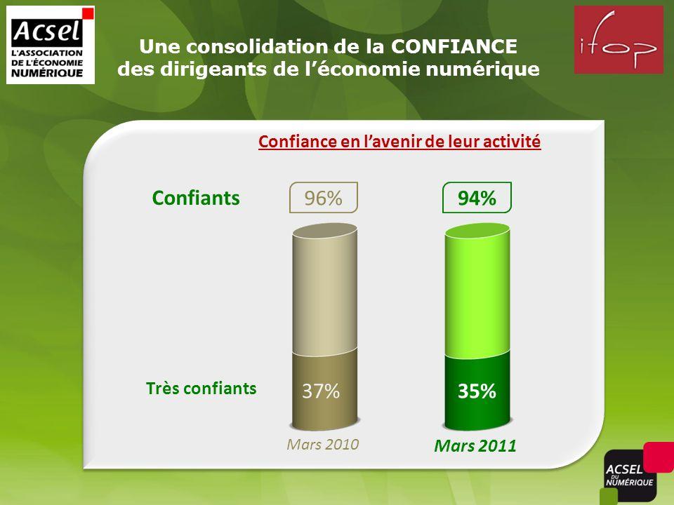 94% Très confiants 35% Confiants Une consolidation de la CONFIANCE des dirigeants de léconomie numérique Mars 2011 37% Mars 2010 96% Confiance en lavenir de leur activité