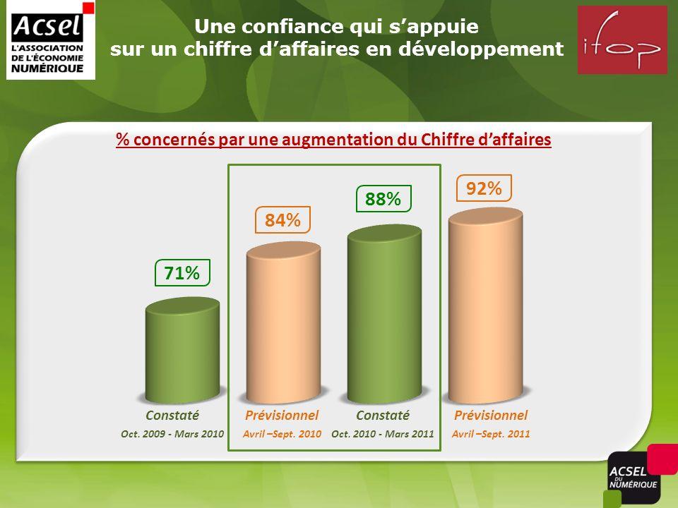 Une confiance qui sappuie sur un chiffre daffaires en développement Constaté Oct. 2009 - Mars 2010 % concernés par une augmentation du Chiffre daffair