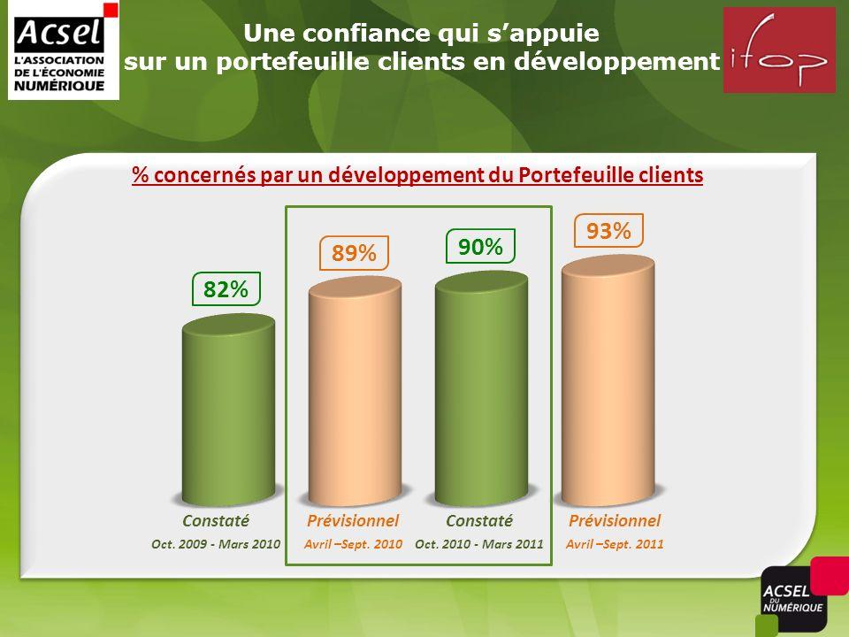 Une confiance qui sappuie sur un portefeuille clients en développement % concernés par un développement du Portefeuille clients 89% 82% 93% 90% Consta