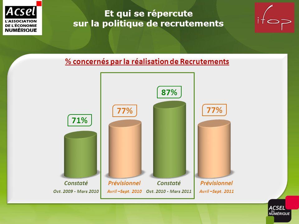 Et qui se répercute sur la politique de recrutements 77% 71% 77% 87% % concernés par la réalisation de Recrutements Constaté Oct.