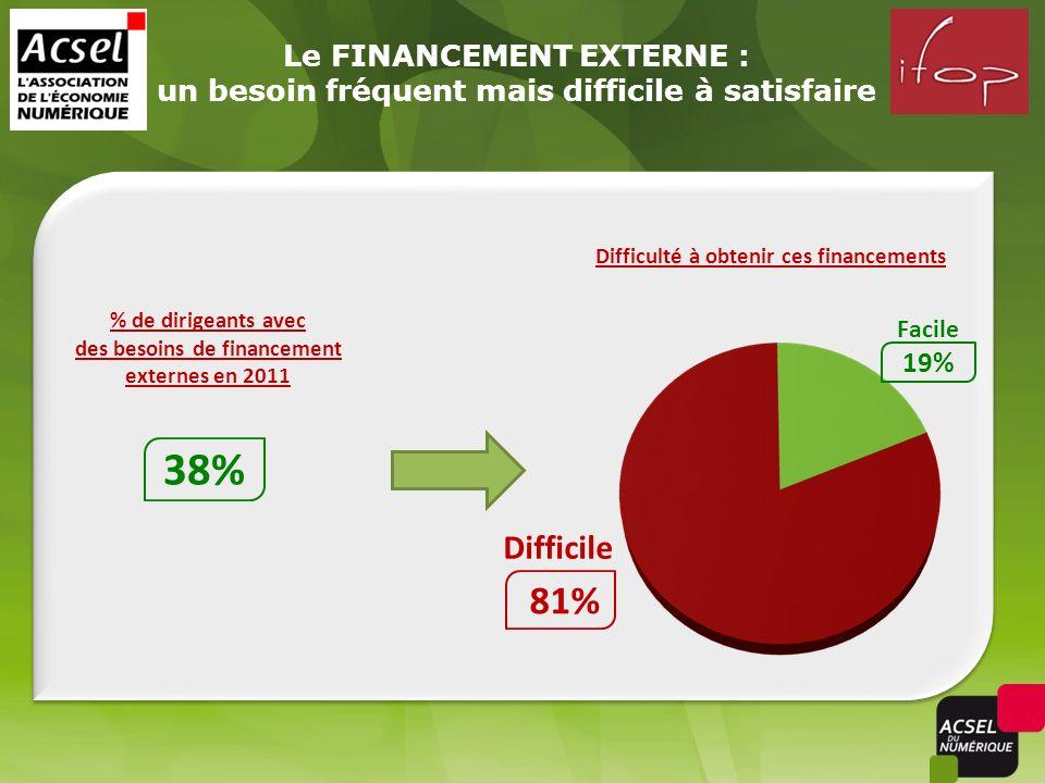 Le FINANCEMENT EXTERNE : un besoin fréquent mais difficile à satisfaire 19% 38% Facile 81% Difficile Difficulté à obtenir ces financements % de dirigeants avec des besoins de financement externes en 2011