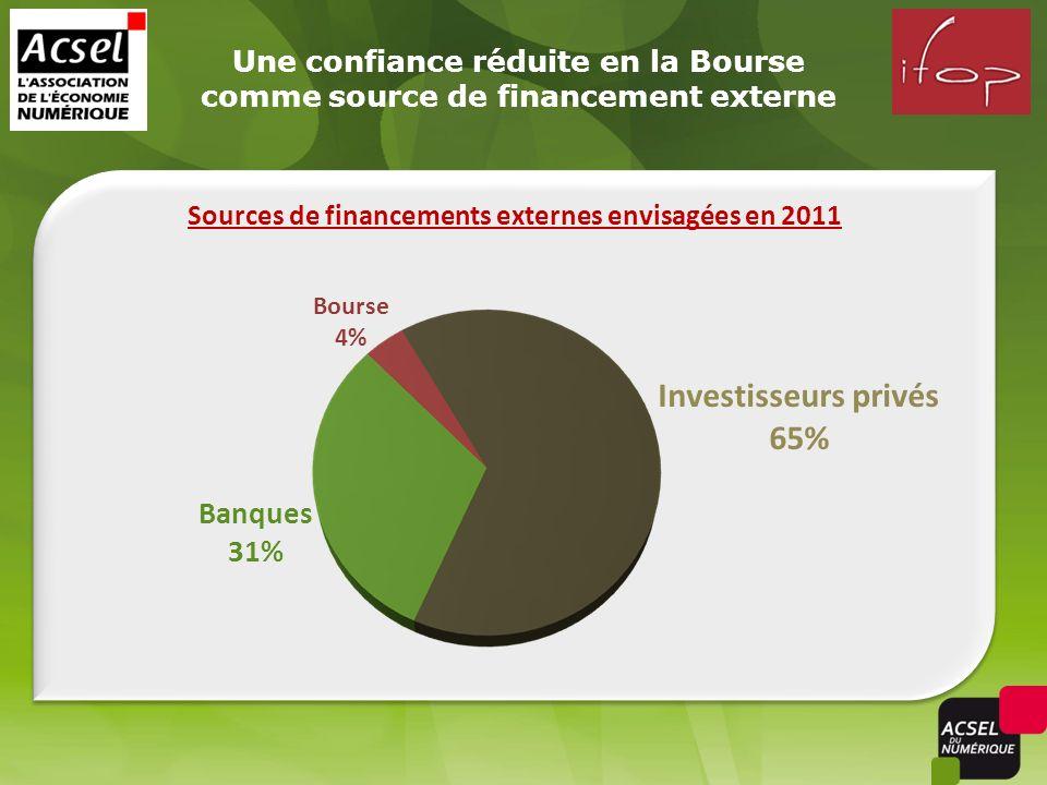 Une confiance réduite en la Bourse comme source de financement externe Banques 31% Investisseurs privés 65% Sources de financements externes envisagée
