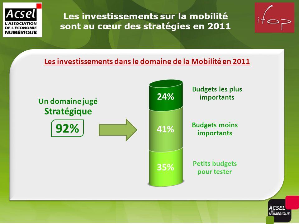 Les investissements sur la mobilité sont au cœur des stratégies en 2011 92% Budgets les plus importants 35% Un domaine jugé Stratégique Budgets moins