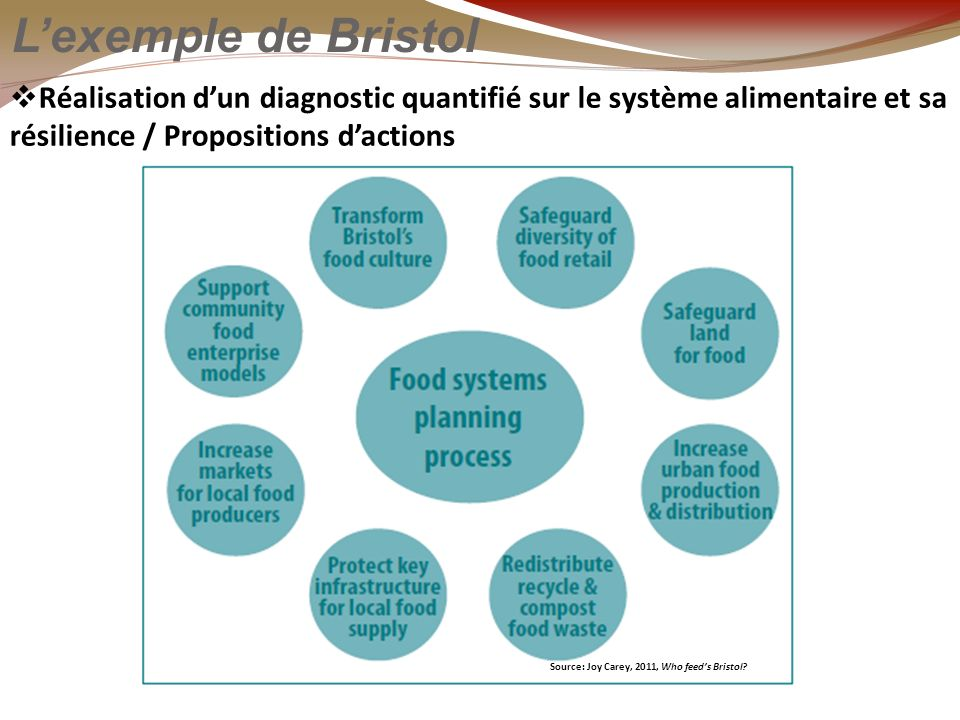 Lexemple de Bristol Réalisation dun diagnostic quantifié sur le système alimentaire et sa résilience / Propositions dactions Source: Joy Carey, 2011, Who feeds Bristol?
