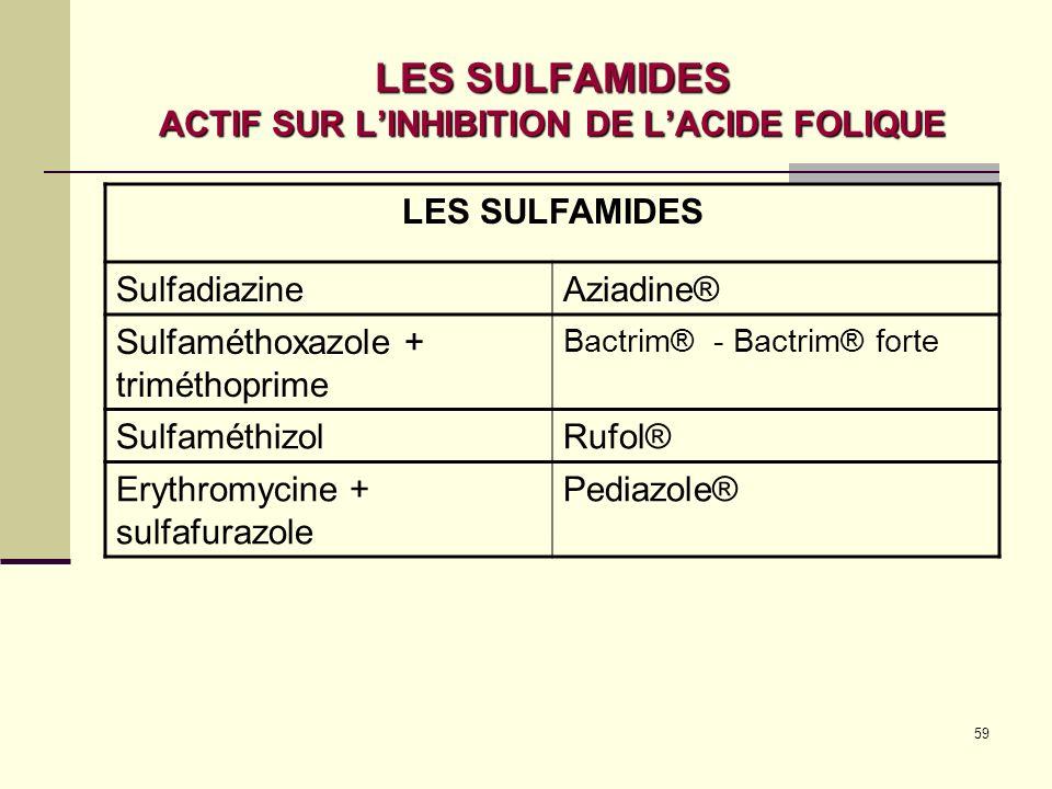 59 LES SULFAMIDES ACTIF SUR LINHIBITION DE LACIDE FOLIQUE LES SULFAMIDES SulfadiazineAziadine® Sulfaméthoxazole + triméthoprime Bactrim® - Bactrim® forte SulfaméthizolRufol® Erythromycine + sulfafurazole Pediazole®