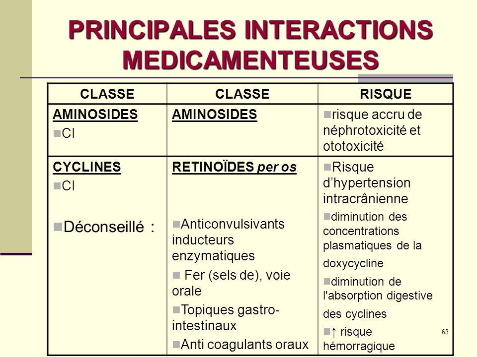 63 PRINCIPALES INTERACTIONS MEDICAMENTEUSES CLASSE RISQUE AMINOSIDES CI AMINOSIDES risque accru de néphrotoxicité et ototoxicité CYCLINES CI Déconseillé : RETINOÏDES per os Anticonvulsivants inducteurs enzymatiques Fer (sels de), voie orale Topiques gastro- intestinaux Anti coagulants oraux Risque dhypertension intracrânienne diminution des concentrations plasmatiques de la doxycycline diminution de l absorption digestive des cyclines risque hémorragique