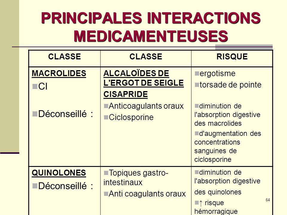 64 PRINCIPALES INTERACTIONS MEDICAMENTEUSES CLASSE RISQUE MACROLIDES CI Déconseillé : ALCALOÏDES DE L ERGOT DE SEIGLE CISAPRIDE Anticoagulants oraux Ciclosporine ergotisme torsade de pointe diminution de l absorption digestive des macrolides d augmentation des concentrations sanguines de ciclosporine QUINOLONES Déconseillé : Topiques gastro- intestinaux Anti coagulants oraux diminution de l absorption digestive des quinolones risque hémorragique