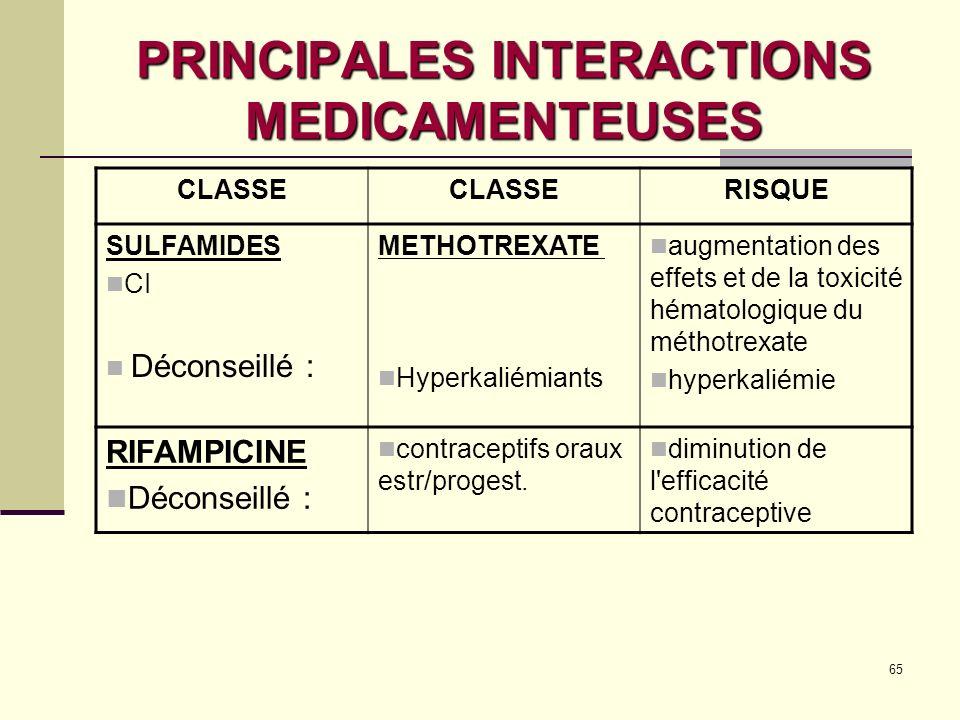 65 PRINCIPALES INTERACTIONS MEDICAMENTEUSES CLASSE RISQUE SULFAMIDES CI Déconseillé : METHOTREXATE Hyperkaliémiants augmentation des effets et de la toxicité hématologique du méthotrexate hyperkaliémie RIFAMPICINE Déconseillé : contraceptifs oraux estr/progest.