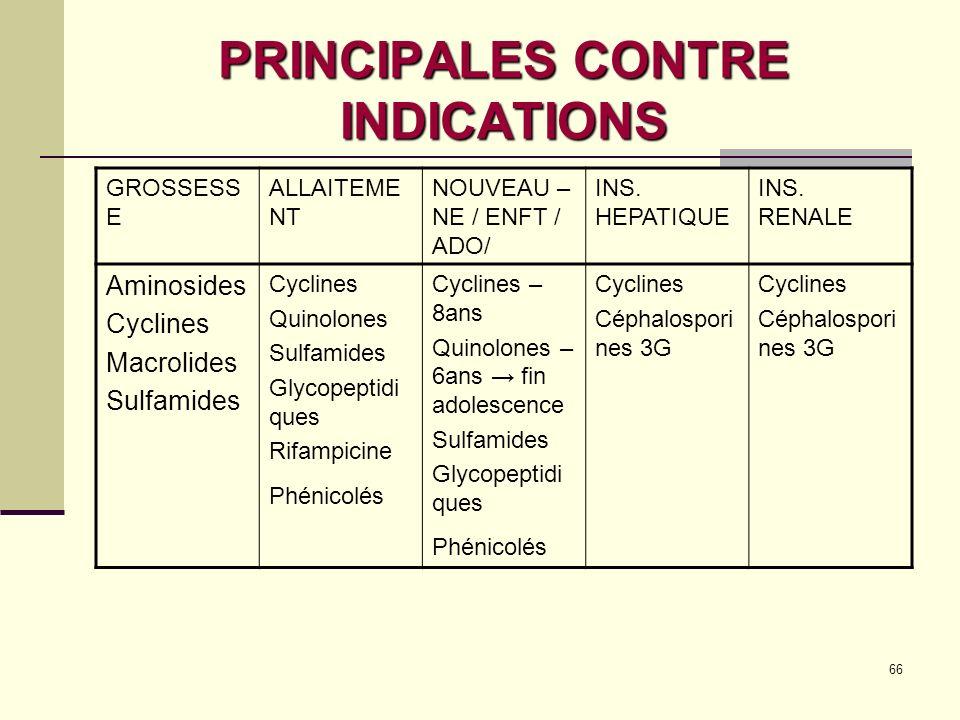 66 PRINCIPALES CONTRE INDICATIONS GROSSESS E ALLAITEME NT NOUVEAU – NE / ENFT / ADO/ INS.