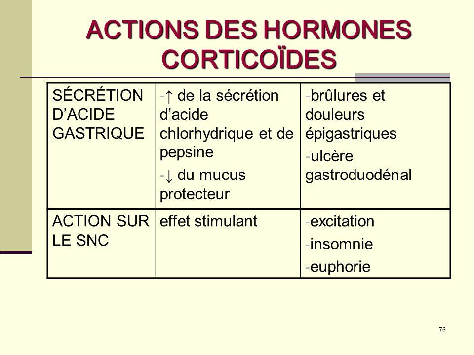 76 ACTIONS DES HORMONES CORTICOÏDES SÉCRÉTION DACIDE GASTRIQUE - de la sécrétion dacide chlorhydrique et de pepsine - du mucus protecteur -brûlures et douleurs épigastriques -ulcère gastroduodénal ACTION SUR LE SNC effet stimulant  excitation  insomnie  euphorie