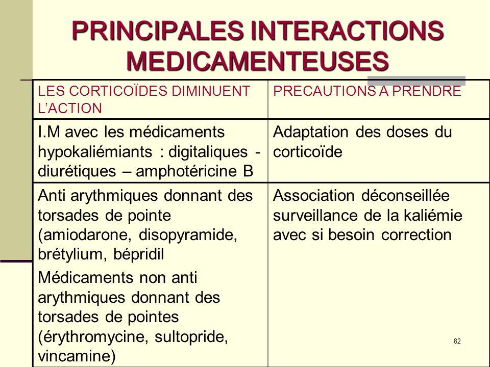 82 PRINCIPALES INTERACTIONS MEDICAMENTEUSES LES CORTICOÏDES DIMINUENT LACTION PRECAUTIONS A PRENDRE I.M avec les médicaments hypokaliémiants : digitaliques - diurétiques – amphotéricine B Adaptation des doses du corticoïde Anti arythmiques donnant des torsades de pointe (amiodarone, disopyramide, brétylium, bépridil Médicaments non anti arythmiques donnant des torsades de pointes (érythromycine, sultopride, vincamine) Association déconseillée surveillance de la kaliémie avec si besoin correction