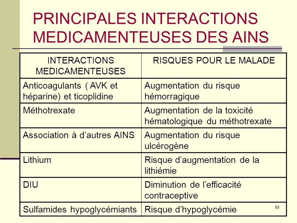 89 PRINCIPALES INTERACTIONS MEDICAMENTEUSES DES AINS INTERACTIONS MEDICAMENTEUSES RISQUES POUR LE MALADE Anticoagulants ( AVK et héparine) et ticoplidine Augmentation du risque hémorragique MéthotrexateAugmentation de la toxicité hématologique du méthotrexate Association à dautres AINSAugmentation du risque ulcérogène LithiumRisque daugmentation de la lithiémie DIUDiminution de lefficacité contraceptive Sulfamides hypoglycémiantsRisque dhypoglycémie