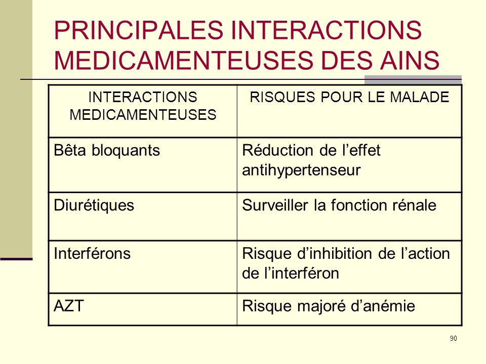 90 PRINCIPALES INTERACTIONS MEDICAMENTEUSES DES AINS INTERACTIONS MEDICAMENTEUSES RISQUES POUR LE MALADE Bêta bloquantsRéduction de leffet antihypertenseur DiurétiquesSurveiller la fonction rénale InterféronsRisque dinhibition de laction de linterféron AZTRisque majoré danémie