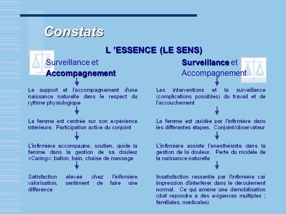 Constats L ESSENCE (LE SENS) Surveillance etAccompagnement Surveillance Surveillance et Accompagnement