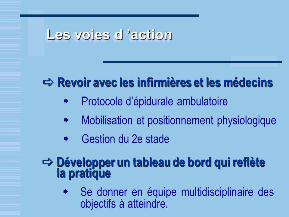 Les voies d action Revoir avec les infirmières et les médecins Revoir avec les infirmières et les médecins Protocole dépidurale ambulatoire Mobilisati