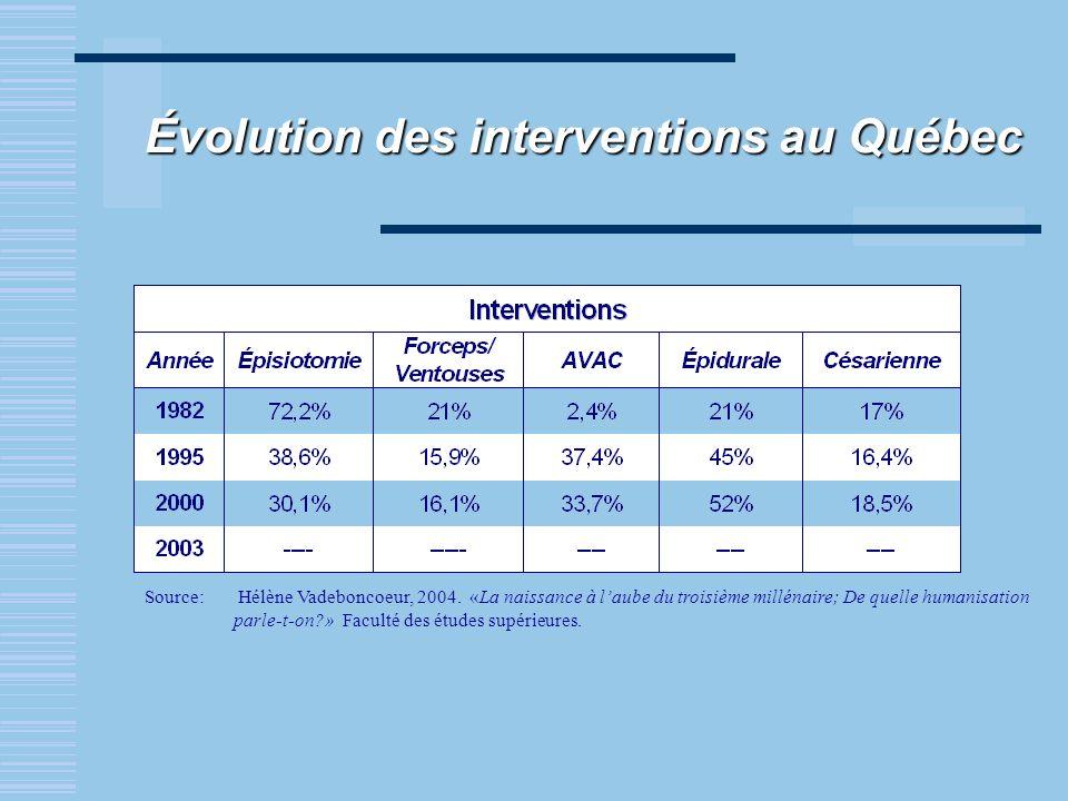 Évolution des interventions au Québec Source: Hélène Vadeboncoeur, 2004. «La naissance à laube du troisième millénaire; De quelle humanisation parle-t