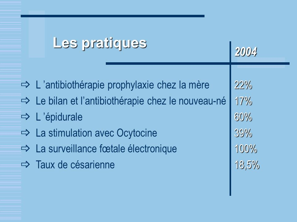 2004 22% L antibiothérapie prophylaxie chez la mère 22% 17% Le bilan et lantibiothérapie chez le nouveau-né 17% 60% L épidurale60% 39% La stimulation