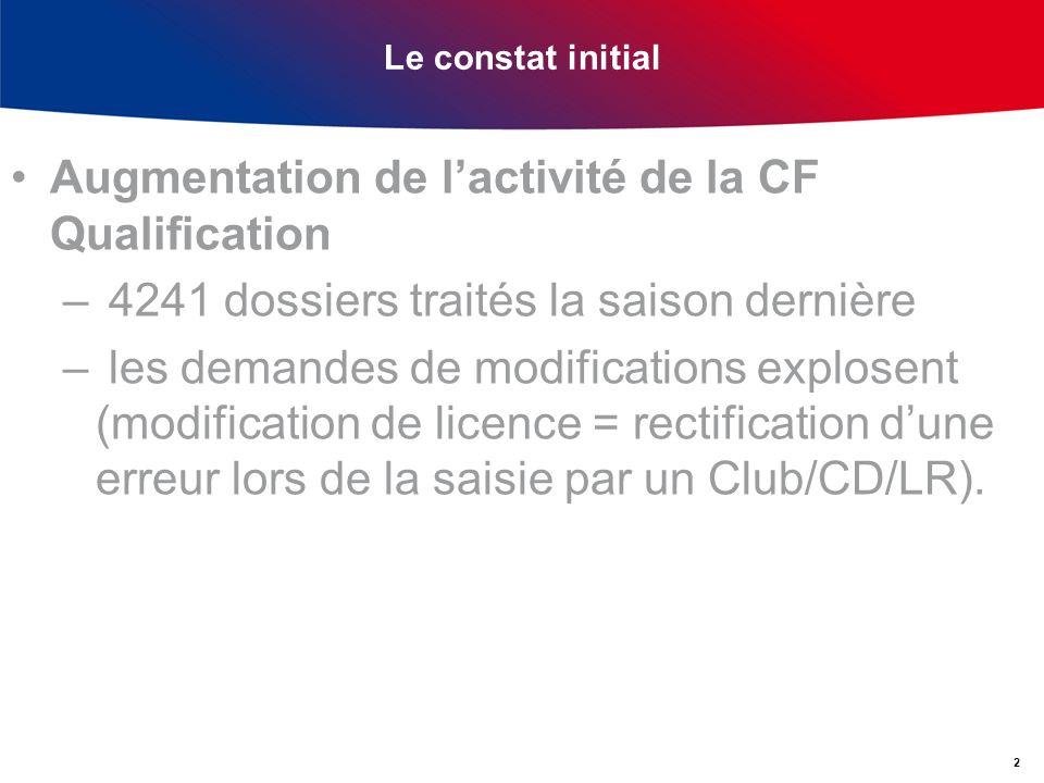 Le constat initial Augmentation de lactivité de la CF Qualification – 4241 dossiers traités la saison dernière – les demandes de modifications explosent (modification de licence = rectification dune erreur lors de la saisie par un Club/CD/LR).