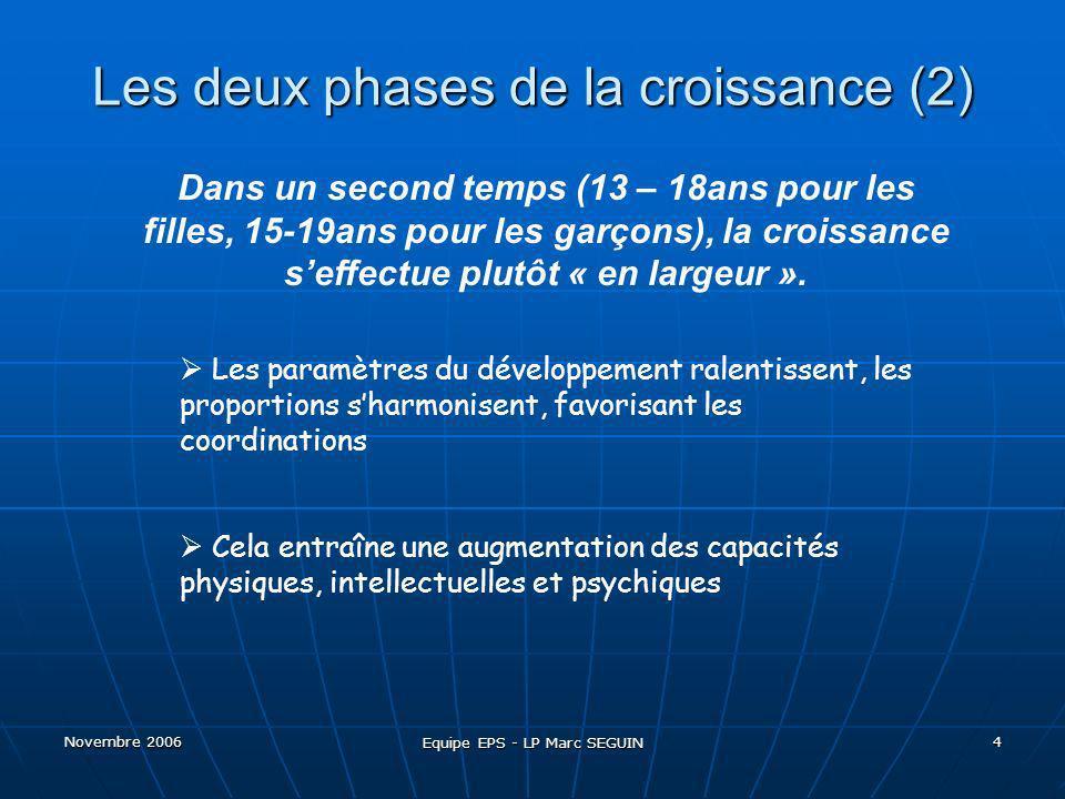 Novembre 2006 Equipe EPS - LP Marc SEGUIN 5 Activité physique et développement L activité physique est essentielle à la croissance et au développement d enfants et de jeunes en santé.