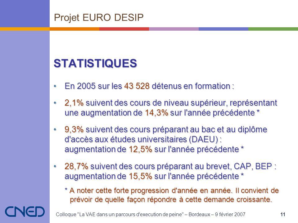Colloque La VAE dans un parcours d execution de peine – Bordeaux – 9 février 200711 STATISTIQUES En 2005 sur les 43 528 détenus en formation :En 2005 sur les 43 528 détenus en formation : 2,1% suivent des cours de niveau supérieur, représentant une augmentation de 14,3% sur l année précédente *2,1% suivent des cours de niveau supérieur, représentant une augmentation de 14,3% sur l année précédente * 9,3% suivent des cours préparant au bac et au diplôme d accès aux études universitaires (DAEU) : augmentation de 12,5% sur l année précédente *9,3% suivent des cours préparant au bac et au diplôme d accès aux études universitaires (DAEU) : augmentation de 12,5% sur l année précédente * 28,7% suivent des cours préparant au brevet, CAP, BEP : augmentation de 15,5% sur l année précédente *28,7% suivent des cours préparant au brevet, CAP, BEP : augmentation de 15,5% sur l année précédente * * A noter cette forte progression d année en année.