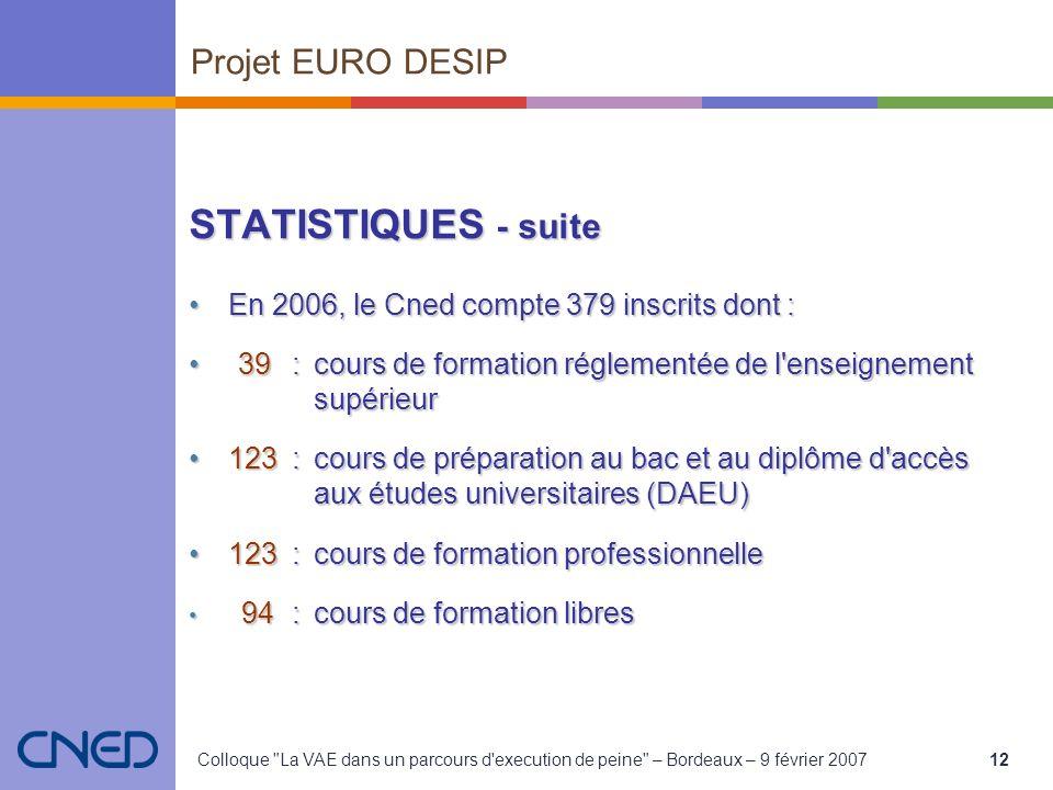 Colloque La VAE dans un parcours d execution de peine – Bordeaux – 9 février 200712 STATISTIQUES - suite En 2006, le Cned compte 379 inscrits dont :En 2006, le Cned compte 379 inscrits dont : 39:cours de formation réglementée de l enseignement supérieur39:cours de formation réglementée de l enseignement supérieur 123:cours de préparation au bac et au diplôme d accès aux études universitaires (DAEU)123:cours de préparation au bac et au diplôme d accès aux études universitaires (DAEU) 123:cours de formation professionnelle123:cours de formation professionnelle 94:cours de formation libres 94:cours de formation libres Projet EURO DESIP