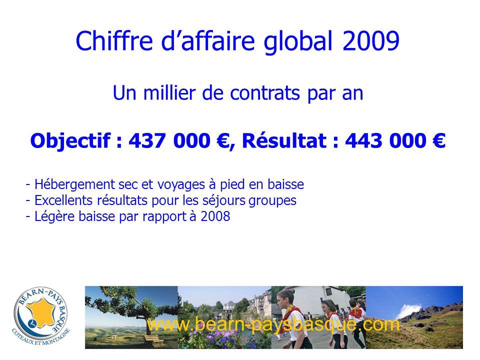 Chiffre daffaire global 2009 Un millier de contrats par an Objectif : 437 000, Résultat : 443 000 - Hébergement sec et voyages à pied en baisse - Excellents résultats pour les séjours groupes - Légère baisse par rapport à 2008