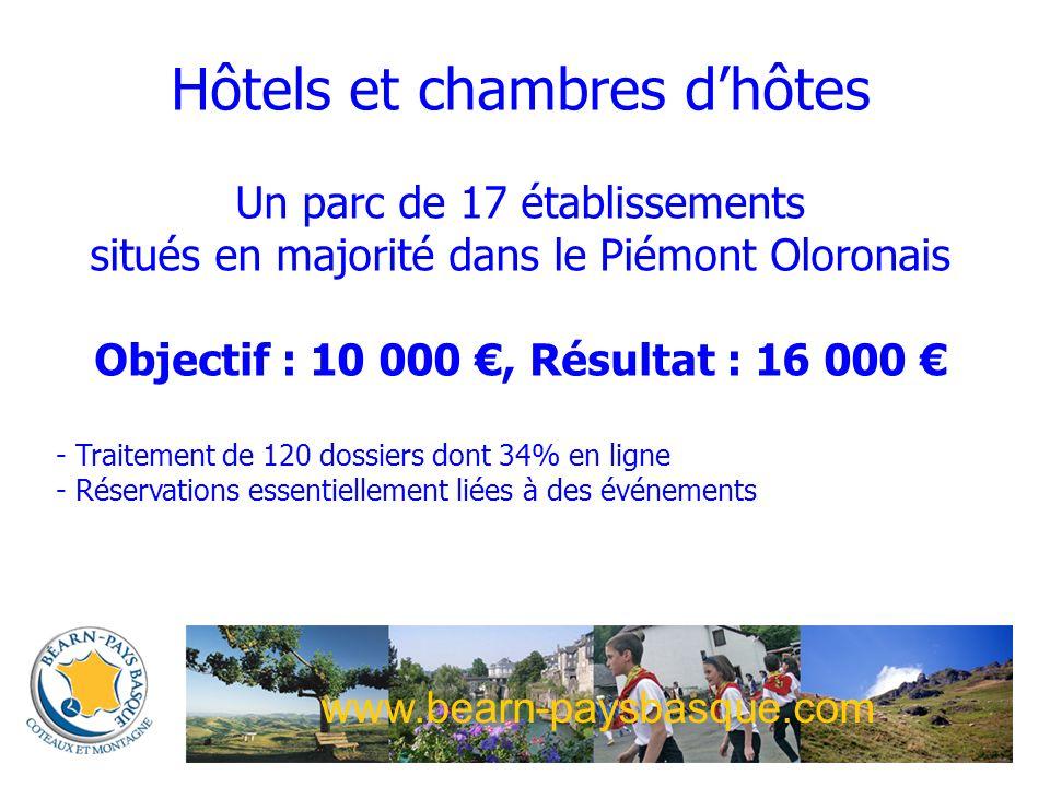 www.bearn-paysbasque.com Hôtels et chambres dhôtes Un parc de 17 établissements situés en majorité dans le Piémont Oloronais Objectif : 10 000, Résultat : 16 000 - Traitement de 120 dossiers dont 34% en ligne - Réservations essentiellement liées à des événements