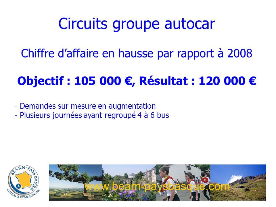 www.bearn-paysbasque.com Circuits groupe autocar Chiffre daffaire en hausse par rapport à 2008 Objectif : 105 000, Résultat : 120 000 - Demandes sur mesure en augmentation - Plusieurs journées ayant regroupé 4 à 6 bus