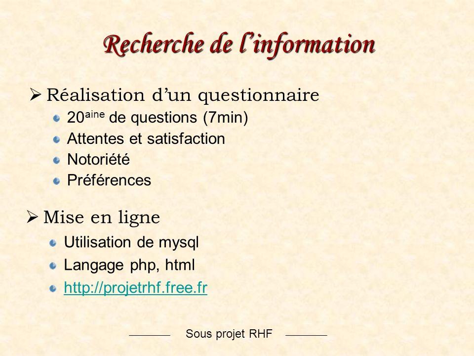 Sous projet RHF Recherche de linformation Réalisation dun questionnaire 20 aine de questions (7min) Attentes et satisfaction Notoriété Préférences Mis